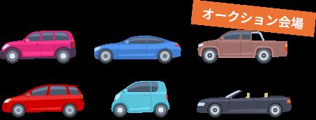 車買取店もお客様から買い取った車をオークションで売ります。オークション出品代理費用のみですので、高く売れるのです。