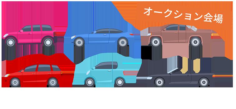 店頭に並べる前の車を販売するため安く販売することが可能。